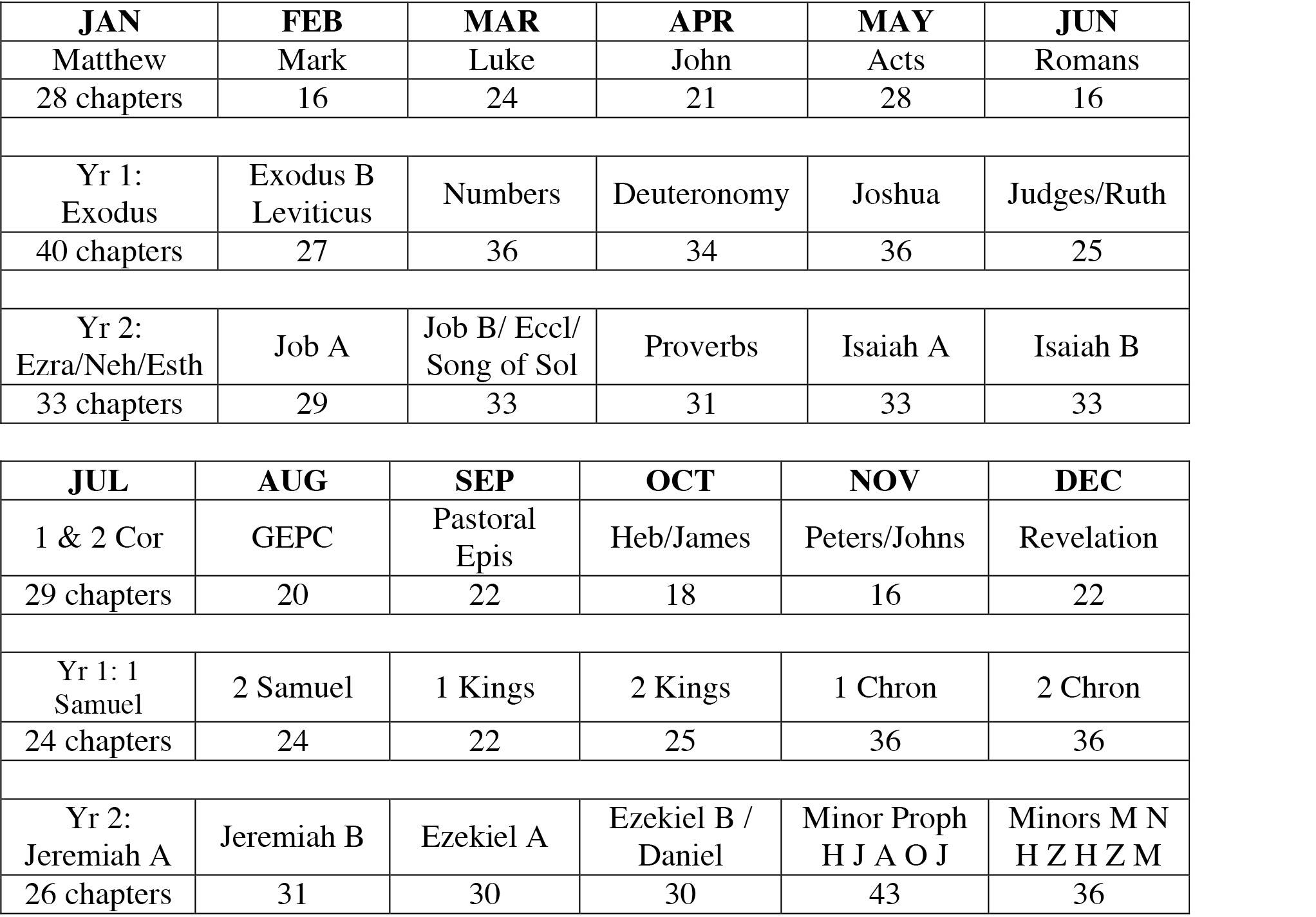 graphic about Chronological Bible Reading Plan Printable named Bible Examining Programs Bringing the Term in direction of Daily life